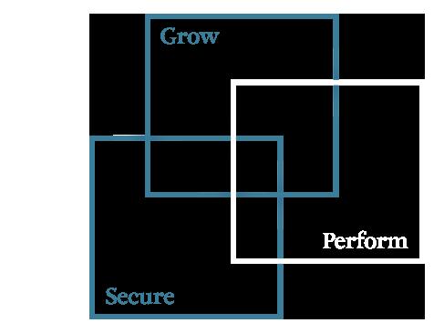 Grow Perform Secure diagram
