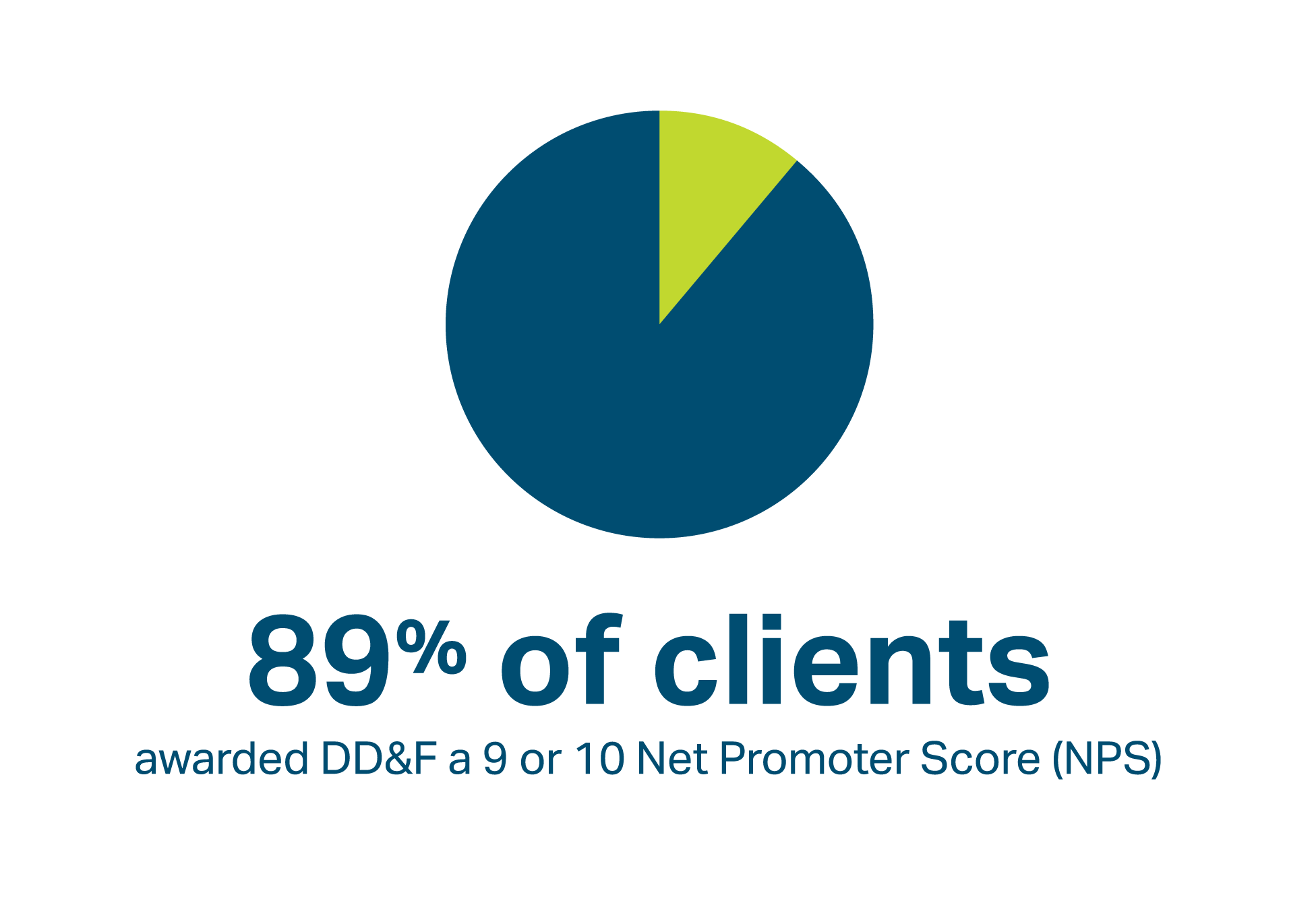 89% of clients awarded DD&F a 9 or 10 net promoter score (NPS)