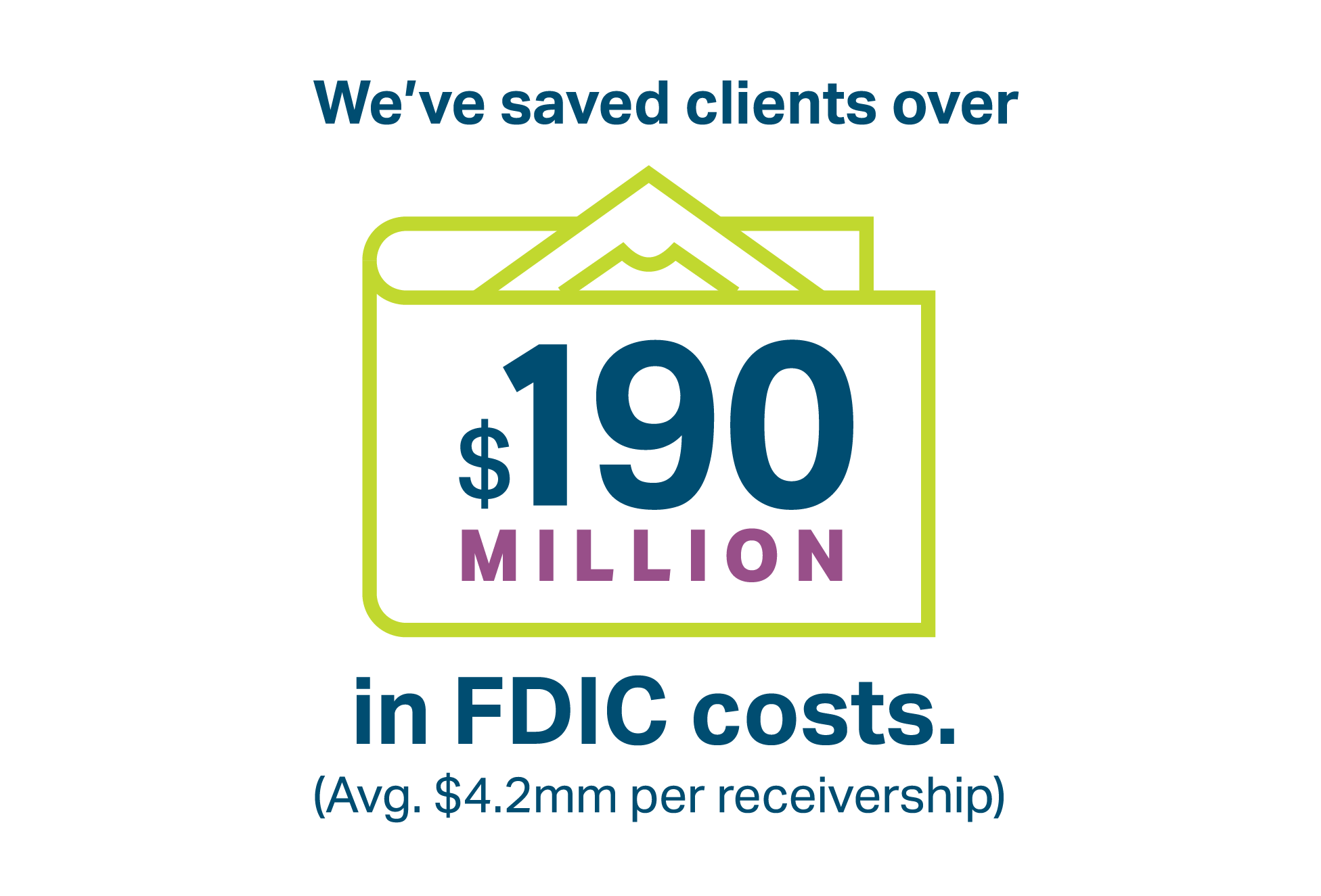 DD&F has saved clients over $190 million in FDIC costs