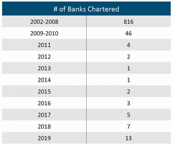 Number of Banks Chartered