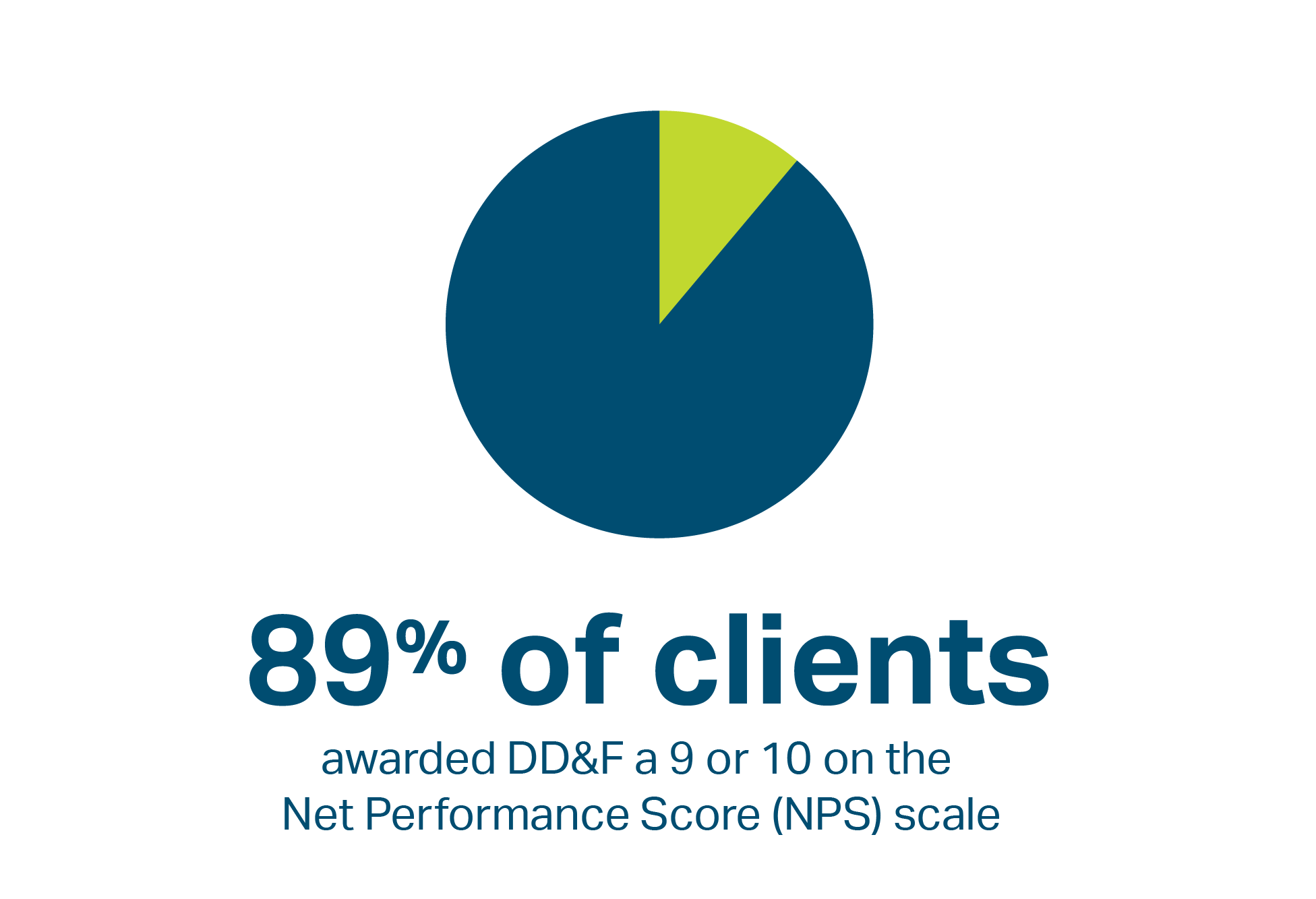 89% of clients awarded DD&F a 9 or 10 Net Performance Score